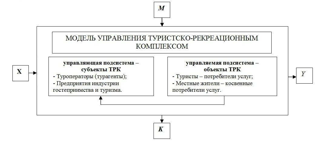 Модель управления туристско-рекреационным комплексом территории